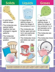Solids, Liquids, and Gases Cheap Chart by Frank Schaffer, School Specialty Publishing Primary Science, Science Activities For Kids, Science Fair Projects, Elementary Science, Science Lessons, Teaching Science, Science Experiments, Pictures Of Gases, Chemistry Worksheets