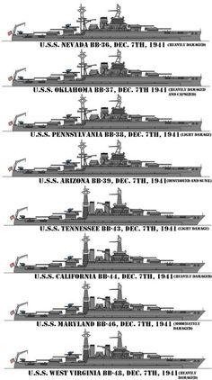 Battleships at anchor on battleship row in Pearl Harbor on December 7, 1941. USS Nevada  USS Oklahoma * USS Pennsylvania  USS Arizona * USS Tennessee USS California * USS Maryland USS West Virginia * *Sunk or destroyed