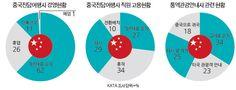 중국전담여행사의 잔인한 4월- 10곳 중 4곳은 일손 놔 …고용불안도 심각   여행신문