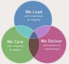 """Sostegno IMPRESA: Vision, mission ed approccio """"lean"""""""