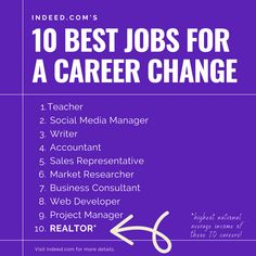 Indeed.com just dropped their list of the 10 Best Jobs for a Career Change.... guess what one of them is?  Now is a GREAT time to become a REALTOR!  Want to learn how? Visit www.rookiereagent.com to learn all about starting a career in real estate!   #realestate #realestatecareer #careerchange #newcareer #careerideas #careeradvice #becomearealestateagent #newrealestateagent #rookierealestateagent Career Change, New Career, Career Advice, Helping Others, Helping People, Real Estate Exam, Becoming A Realtor, Sales Representative, Good Job