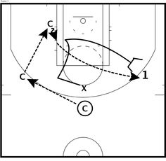 During todays NBA Draft Combine on ESPNU, the Small Forwards were put through this excellent 1-on-1 Closeout Drills to test the players offensive and defensive skills in isolation situations. I love this drill because it puts the players in a realistic situation closing out from help defense to a 1-on-1 situation.