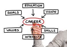 To make this easy, here are 5 career goals to start with. All you have to do is put dates on them that will work for your situation to keep you on track. Career Success, Career Path, Career Goals, Take Care Of Yourself, Work On Yourself, Benefits Of Education, Choose Your Path, Choosing A Career, Career Planning