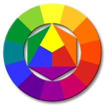 The Artists color wheel is based on 3 primary colors (red, yellow, blue). It shows how generic red, blue and yellow pigments would mix into secondary and tertiary colors.