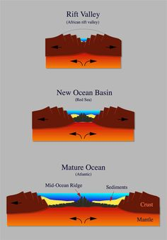 The genesis of an ocean: In plate tectonics, the formation of an ocean starts with a rifting process in the crust as a result of mantle convection. An example of this is the African Rift Valley. In the next stage, the valley has opened up until sea water enters; a good example is the Red Sea. The spreading process continues, the ocean becomes wider and forms a mature ocean like the Atlantic.
