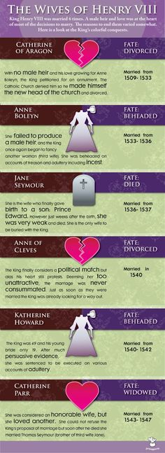 primaporta: The wives of Henry VIII infographic