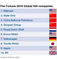ian bremmer (@ianbremmer) | Twitter ian bremmer @ianbremmer  13h13 hours ago China moving up quickly in the Fortune 500 league tables.