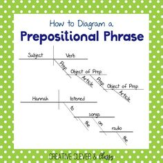 How to Diagram Sentences: Diagramming Sentences Guide Fifth Grade Writing, English Grammar Rules, Prepositional Phrases, Subject And Verb, Creative Writing, Sentences, How To Memorize Things, Diagram, Songs