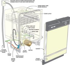 How to fix a dishwasher. This is quite important because calls to the landlord must be minimized due to our violating our lease by having cats.