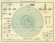 The Solar System (1913)