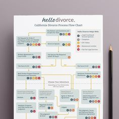 Visualize the divorce process start to finish with this handy flow chart which explains all the steps that need to be taken before you can toast to your divorce. Cheap Divorce, Free Divorce, Divorce Online, Process Flow Chart, Divorce Process, Divorce Papers, Getting Divorced, Mixed Emotions, Emotional Pain