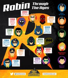 Robin Through The Ages.