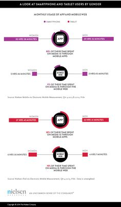 #INFOGRAPHIC 'Inspiration & Innovation: #Mobile measurement and the 'battle' of the sexes' - via Nielsen: http://www.nielsen.com/us/en/newswire/2014/inspiration-and-innovation-mobile-measurement-and-the-battle-of-the-sexes.html
