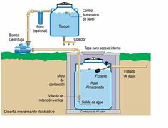 Funcionamiento de un tanque y cisterna juntos: