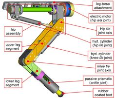 hydraulic leg - Google Search