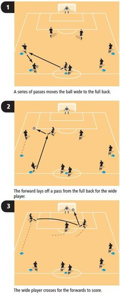 This soccer coaching drill uses the whole of the pitch and gets young players understanding how good, accurate passing and runs from the wide players can open up the pitch for a cross into the attack, creating lots of goal-scoring chances.