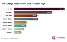 Average Reach of a Facebook Page according to Social Bakers