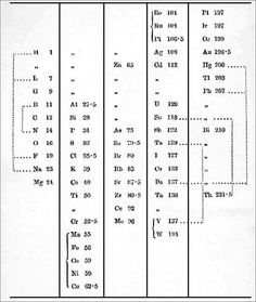 1864 William Odling's Table of Elements