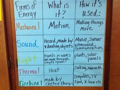 Forms of Energy Anchor Chart |