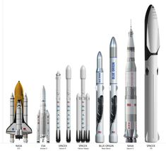 Size comparison between NASA, ESA, Blue Origin, and Spacex (Falcon Falcon Heavy, and Big Falcon Rocket)