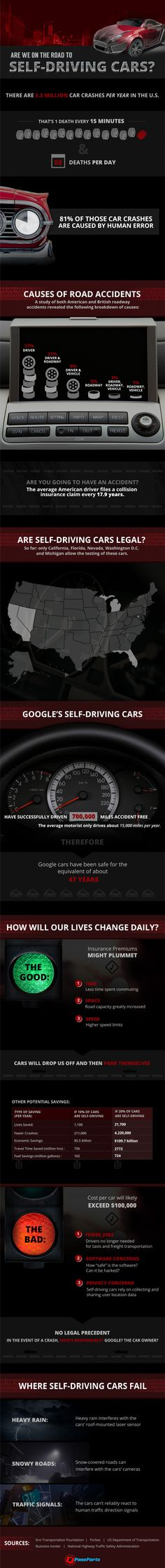 What it can be used for. No More crashes. #NoCrashCars #autonomousvehicles #selfdrivingcar  #moderntech