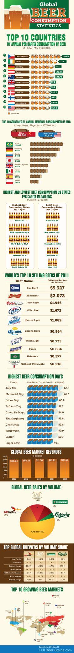 Global Beer Consumption Statistics (infographic from 1001beersteins.com)