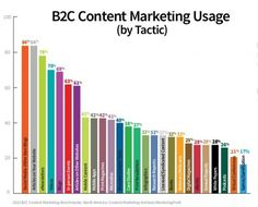 B2C Content Marketing Usage (By Tactic)