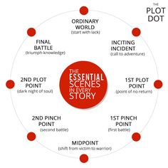 """Plot Doctoring: 9 Steps to Build a Strong Plot nanowrimo: """" Like the main event itself, NaNo Prep is always better with an incredible writing community around you. Luckily, our forums come with such a. Book Writing Tips, Writing Resources, Writing Help, Writing Skills, Writing Prompts, Writing Plan, Plot Outline, National Novel Writing Month, Writing Fantasy"""