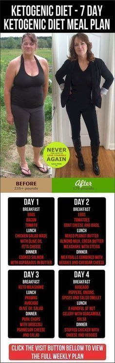 Low Carb 7 Day Meal Plan (with breakfast, lunch, dinner & dessert recipe ebooks!) #keto #lowcarb #whole30 #paleo #loseweightfast #loseweighteasy paleo breakfast weightloss
