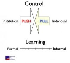 Internet Time Blog : Push and Pull, Formal and Informal By @jaycross