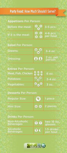 How much to serve at a party or family gathering.  A free download perfect for the holidays.