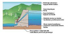 """Hidroelektrik Santral Nedir ve Nasıl Çalışır?  Kamuoyunda """"HES"""" kısaltması ile bilinen hidroelektrik santraller, hidroelektrik enerji üreten tesislerdir. Doğal ya da suni şekilde, belli bir yükseklik kazanmış olan su, kendisinden daha düşük seviyedeki türbinlere iletilmektedir. Alt seviyedeki türbin çarklarına, çok hızlı halde çarpan su, türbin milini döndürmektedir. Buna bağlı olarak, jeneratör çalışmaktadır ve elektrik enerjisi üretilmiş olmaktadır.  Yukarıda anlatılan düzenekler…"""
