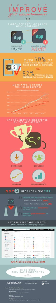 How to Improve your App Performance #infographic #App #HowTo