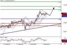 GBP/USD INTRADAY: BULLISH BIAS ABOVE 1.606  Pivot: 1.6060.    Most Likely Scenario: LONG positions @ 1.607 with 1.612 & 1.614 as next targets.    Alternative scenario: The downside penetration of 1.606 will call for a slide towards 1.603 & 1.6015.    Comment: The break above 1.606 is a positive signal that has opened a path to 1.612.    http://tradergroupsignal.com/