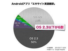 Android OS share : Excite Smartphone Producer's Blog