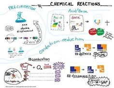 Sketchnotes on Pinterest | Visual Note Taking, Covalent Bond ...