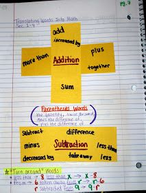 Middle School Math Madness!: Translating Words Into Math