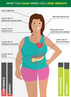 What do you gain when you lose weight?