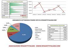 Andamento settimanale pagine viste su spaghettitaliani.com dal 05/06/2016 al 11/06/2016