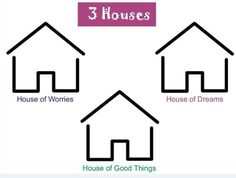 3 Houses: Here are a range of worksheets developed by the Children's Involvement Team, to aid direct work with children and young people. The worksheets are all around children's wishes and feelings.