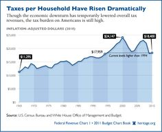 DON'T LIKE IT Chart: Taxes per household have risen dramatically - Dear Politicians, Trim your budget like we, & so many have had to do! SMALLER GOVERNMENT!