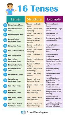 16 Tenses in English Grammar with formula and examples # learn english writing 16 Tenses in English Grammar English Grammar Tenses, Teaching English Grammar, English Grammar Worksheets, English Verbs, English Writing Skills, English Vocabulary Words, English Phrases, Learn English Words, English Language Learning