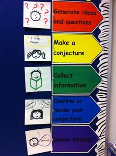 Inspiration for a graphics-rich, cleverly organized classroom Science Inquiry, Inquiry Based Learning, Science Classroom, Science Lessons, Classroom Layout, Classroom Organisation, School Organization, Classroom Ideas, Organisation Ideas