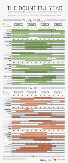 The Bountiful Year: A Visual Guide To Seasonal Produce (in Northern California.... I live in Central British Columbia, but it's still interesting.)
