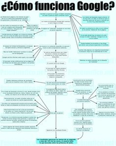 Diagrama del funcionamiento de Google