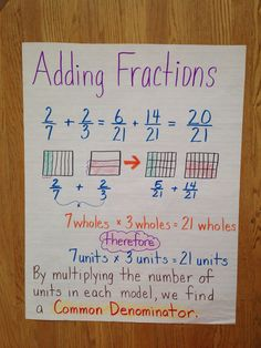 Adding fractions 5th grade anchor chart common core Engage NY