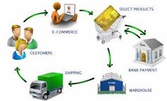 create your ecommerce online store and  Easily manage your orders and keep track of your inventory any time.Use your e-commerce online Business in India. sell unlimited products.