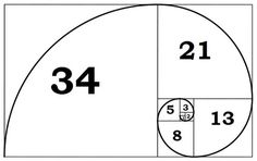 The Golden Ratio is denoted by the Greek letter phi. Greek architects used the ratio 1:phi as an integral part of their designs, including the Parthenon in Athens. Though this was not consciously used by Greeks or artists, the Golden Rectangle does appear in the Mona Lisa and other Renaissance art works. Phi is also the ratio of the side of a regular pentagon to its diagonal. The resulting pentagram forms a star, which is the star seen on many flags.