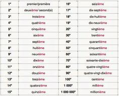 Les nombres cardinaux et ordinaux (7º. Ano)