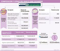 Sabadell y GNB Sudameris estrechan lazos